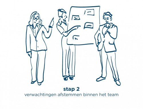 Eluced Stap 2: verwachtingen afstemmen binnen het team