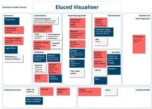 Eluced Visualiser