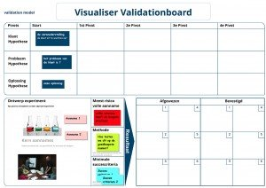 Visualiser Validationboard